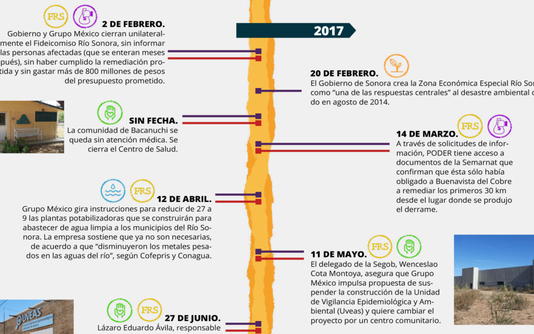 Cronología de la impunidad: #RíoSonora6